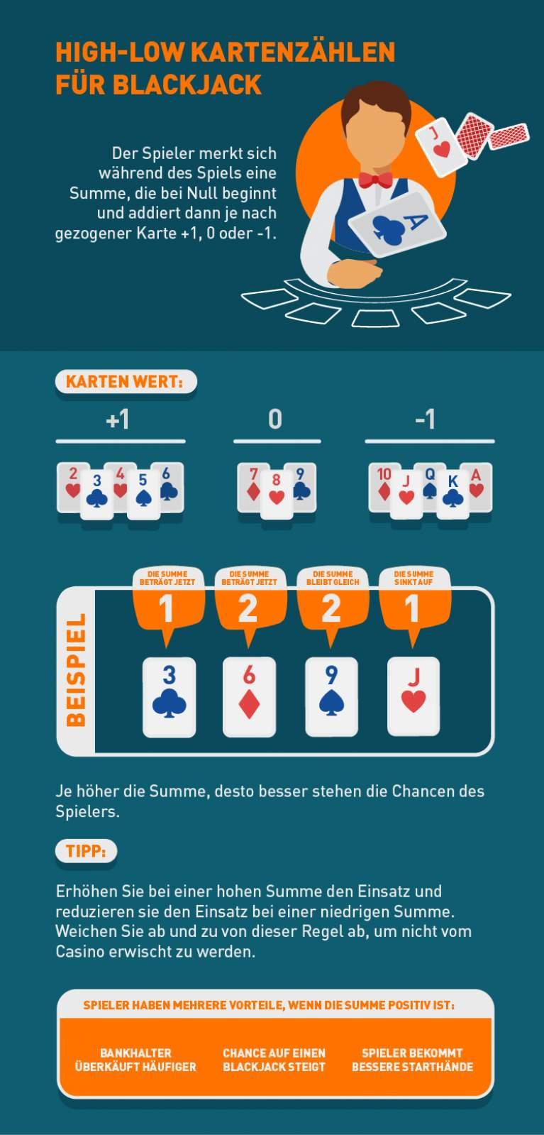 High Low Kartenzählen beim Blackjack erklärt